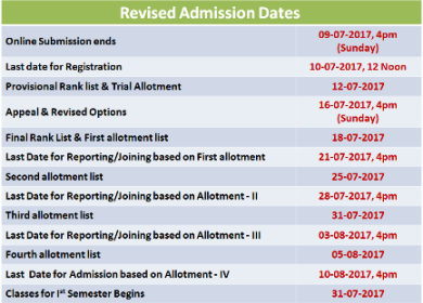 Polytechnic-trial-allotment-result